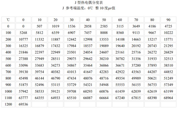 J型<a href='http://www.hhytyb.com/' target='_blank'><u>热电偶</u></a>分度表
