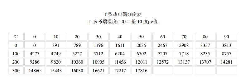 T型<a href='http://www.hhytyb.com/' target='_blank'><u>热电偶</u></a>分度表