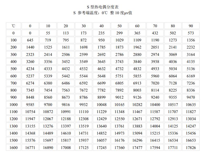 S型<a href='http://www.hhytyb.com/' target='_blank'><u>热电偶</u></a>分度表