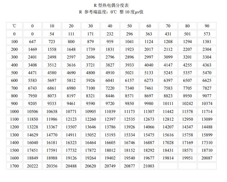 R型<a href='http://www.hhytyb.com/' target='_blank'><u>热电偶</u></a>分度表