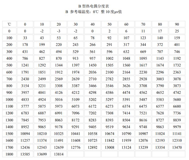 B型<a href='http://www.hhytyb.com/' target='_blank'><u>热电偶</u></a>分度表