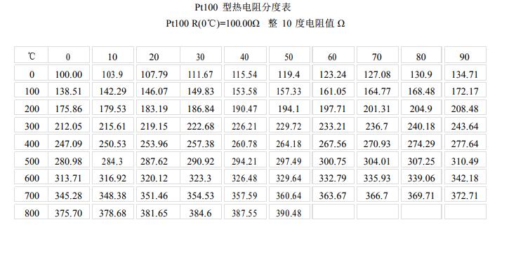 PT100<a href='http://hhytyb.com/redianzu/' target='_blank'><u>热电阻</u></a>分度表