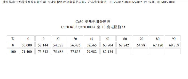 Cu50<a href='http://hhytyb.com/redianzu/' target='_blank'><u>热电阻</u></a>分度表