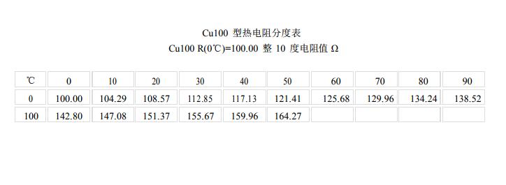 Cu100<a href='http://hhytyb.com/redianzu/' target='_blank'><u>热电阻</u></a>分度表